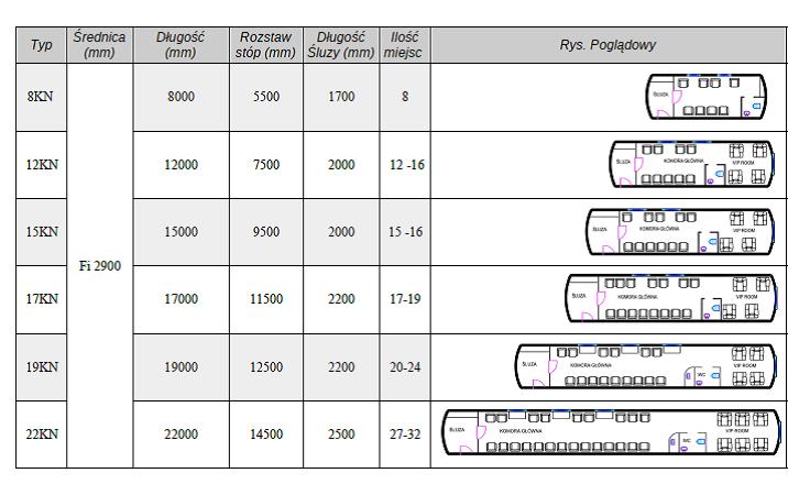 tabela-komor-normobarycznych